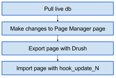 Pull db, Make changes to page, export with drush, import with update hook.